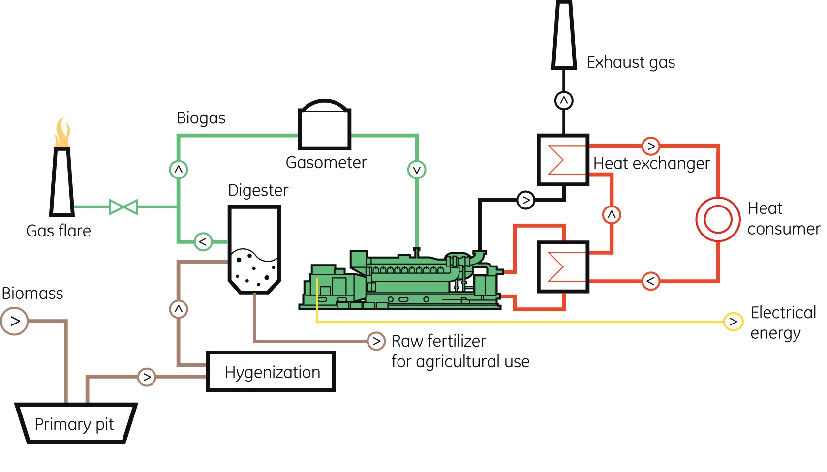 about biogas This animation shall explain the biogas technique you will be shown the process of a biogas plant from the delivery of feedstock to the output of the digest.